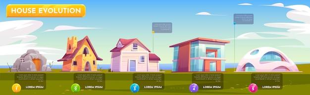Arquitetura da evolução da casa
