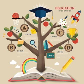 Árvore educacional crescida em livro com vários ícones de habilidade