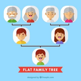 Árvore genealógica plana