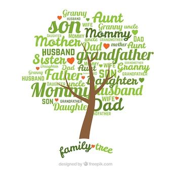 Árvore genealógica