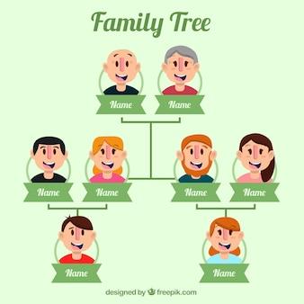 Árvore plana com três gerações