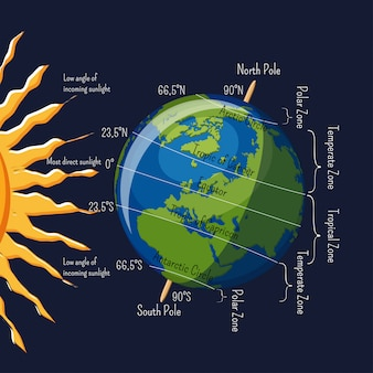 As zonas climáticas do planeta terra, dependendo do ângulo dos raios solares e das principais latitudes infográfico