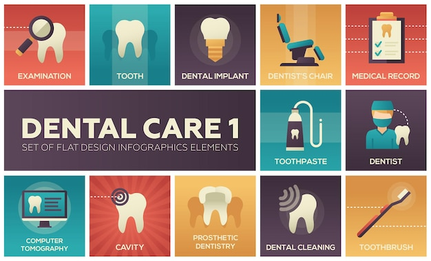 Atendimento odontológico - conjunto de elementos de infográficos de design plano. exame, ferramenta, implante, cadeira de dentista, registro médico, pasta de dente, tomografia, cárie, limpeza, escova de dentes, odontologia protética