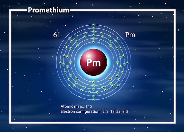Átomo químico do diagrama de prometh