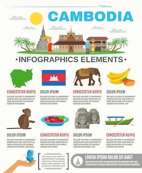 Atrações de cultura cambojana infográfico plana
