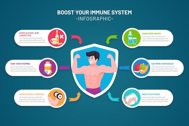 Aumente seu infográfico do sistema imunológico