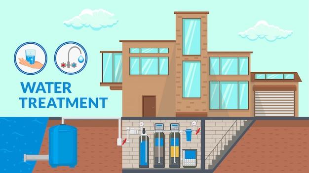 Banner de desenhos animados de sistema de tratamento de água com texto