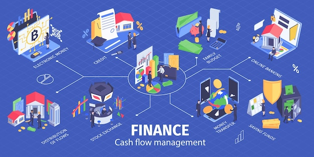Banner de fluxograma de infográfico isométrico de gerenciamento de fluxo de caixa financeiro com segurança de transações bancárias on-line da bolsa de valores