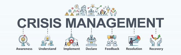 Banner de gerenciamento de crises para estratégia e organização de negócios, conscientização, risco, implementar, declarar, feedback, prevenção e proteção.
