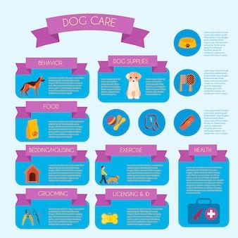 Banner de infográfico de cuidados do cão com informações de treinamentos de cuidados de saúde e comportamento