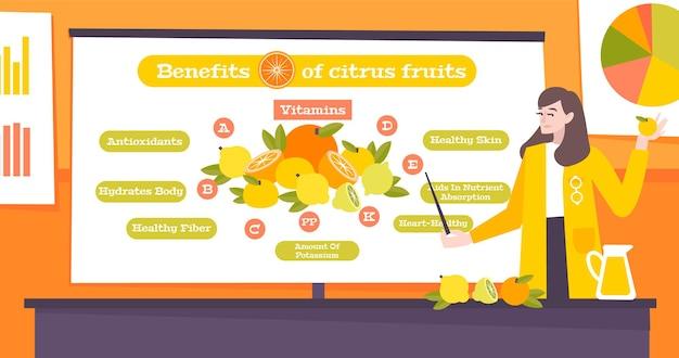 Benefícios das frutas cítricas ilustração plana vitaminas antioxidantes quantidade de fibra saudável propriedades de potássio