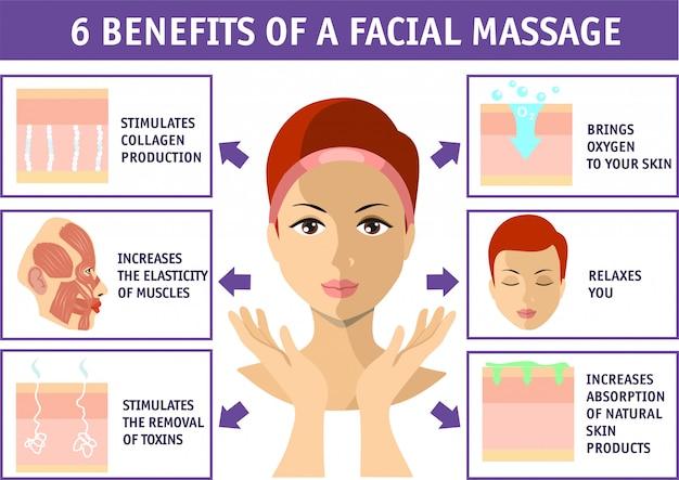 Benefícios de uma massagem facial. infografia de cosmetologia em branco. saúde da pele do rosto. beleza, cosmetologia, conceito anti-envelhecimento.