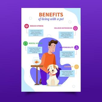 Benefícios de viver com um modelo de animal de estimação