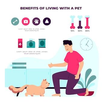 Benefícios de viver com um pôster para animais de estimação