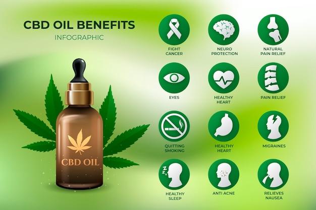 Benefícios do óleo de cannabis - infográfico