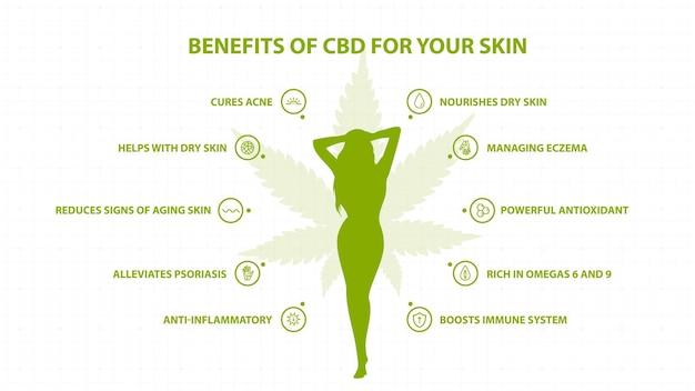 Benefícios médicos do cbd para a sua pele
