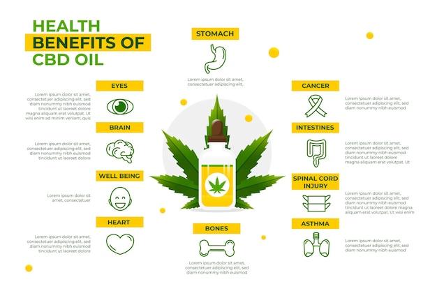 Benefícios para a saúde do infográfico de óleo cbd