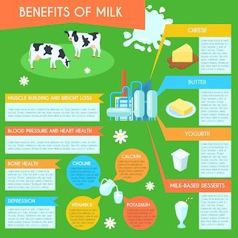 Benefícios para a saúde do layout de infográfico de consumo de leite e produtos lácteos com baixo teor de gordura