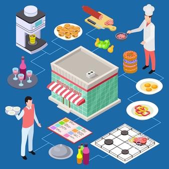 Café, conceito isométrico de restaurante com garçom e cozinheiro