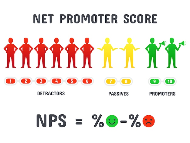 Calculando a fórmula do nps. pontuação líquida do promotor, marketing promocional líquido e rede promocional isolada