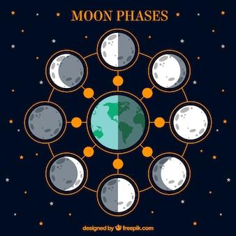 Calendário de fases da lua no design plano