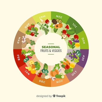 Calendário de frutas e legumes da época