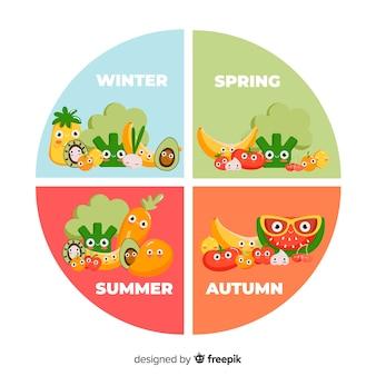 Calendário de frutas e legumes sazonais circulado