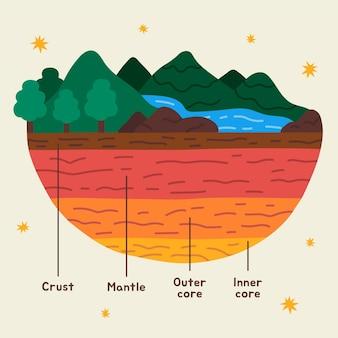 Camadas da terra desenhadas à mão