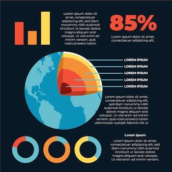 Camadas da terra e estatísticas