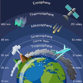 Camadas de infográfico de atmosfera.
