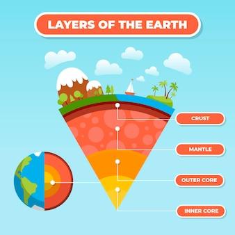 Camadas planas de design da terra ilustradas