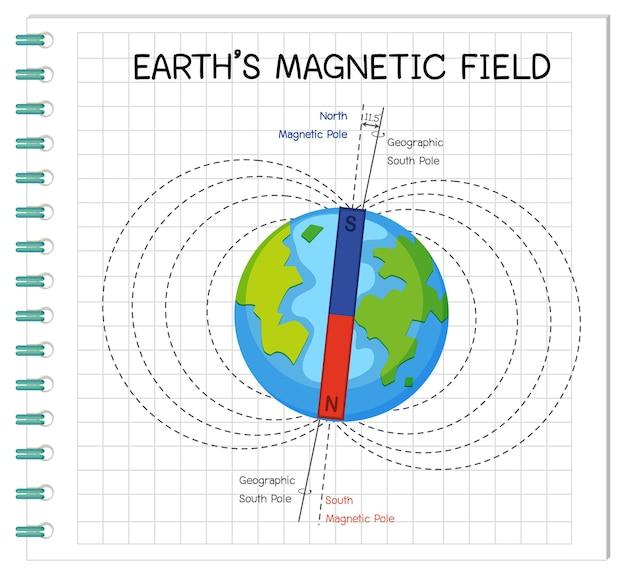 Campo magnético da terra ou campo geomagnético para educação