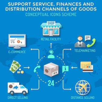 Canais de distribuição estilo plano colorido financia esquema de ícones de serviços de mercadorias
