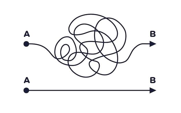 Caos e uma maneira simples e fácil do ponto a ao b metáfora de negócios buscando solução conceito de problema
