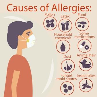 Cara sob a máscara protetora de cúpula protetora provoca alergias pólen látex alimentar casa