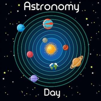 Cartão do dia da astronomia com os planetas do sistema solar e solar