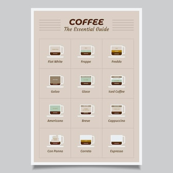 Cartaz com guia de café