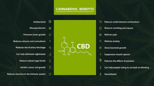Cartaz com os benefícios do canabidiol com ícones e fórmula química de canabidiol em fundo verde com folhas de cannabis