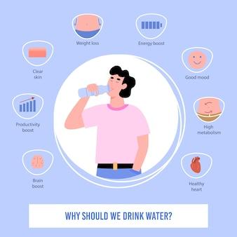 Cartaz com um conjunto de ícones mostrando a necessidade de água potável para o corpo humano