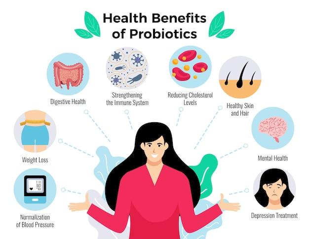 Cartaz de benefícios para a saúde de probióticos com ilustração plana de símbolos de perda de peso