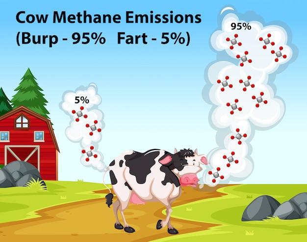 Cartaz de ciência mostrando as emissões de metano da vaca