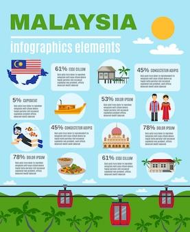 Cartaz de elementos infográfico cultura malasyan