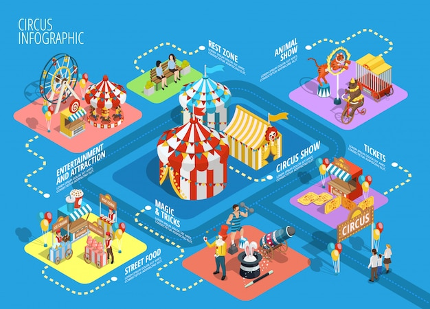 Cartaz de fluxograma de infográfico isométrica de circo de viagens