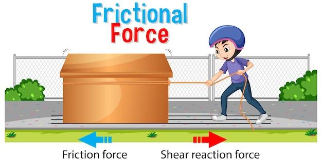 Cartaz de força de atrito para o ensino de ciências e física