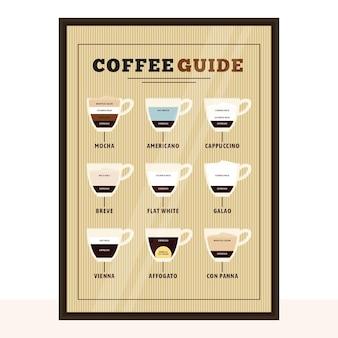 Cartaz de guia de café