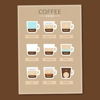 Cartaz de guia infográfico de tipos de café