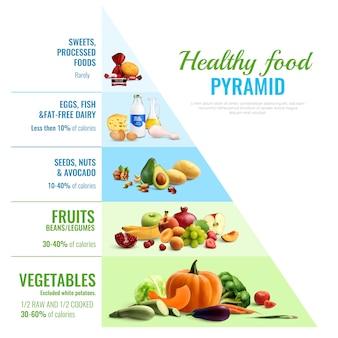 Cartaz de guia visual infográfico realista de pirâmide alimentar saudável de nutrição diária de alimentos de tipo e proporções