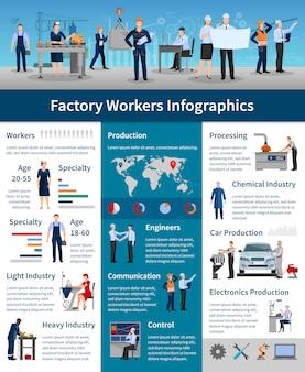 Cartaz de infografia de trabalhadores de fábrica