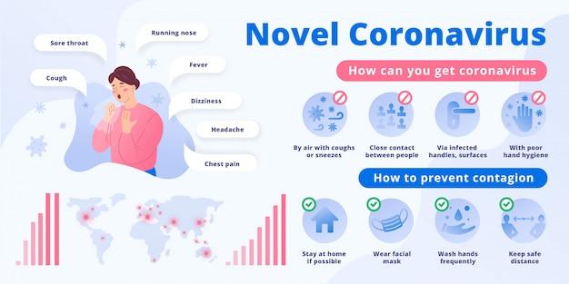 Cartaz de infográfico de coronavírus com sintomas e medidas de prevenção