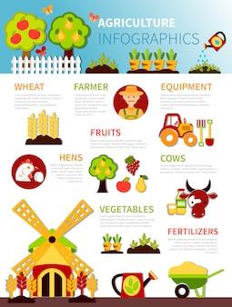 Cartaz de infográfico de fazenda agrícola